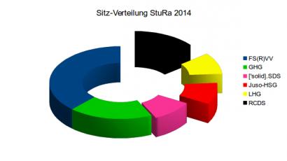 Zusammensetzung des ersten StuRa der Uni-Tübingen